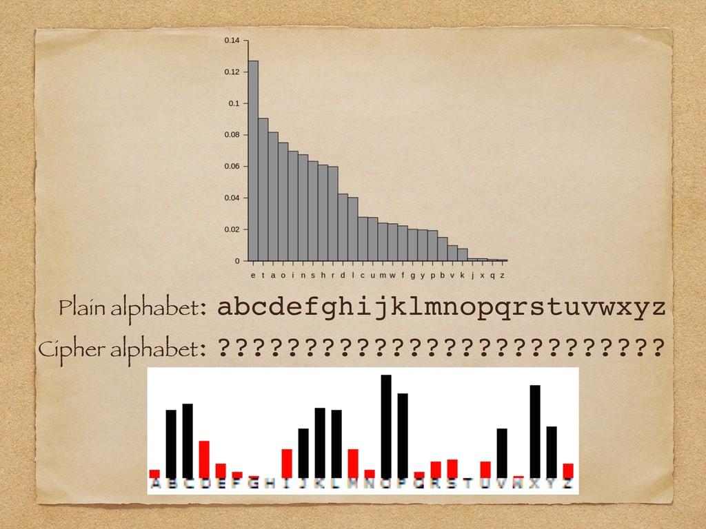 Plain alphabet: abcdefghijklmnopqrstuvwxyz Ciph...