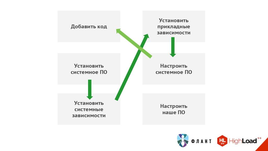 Добавить код Установить системное ПО Установить...