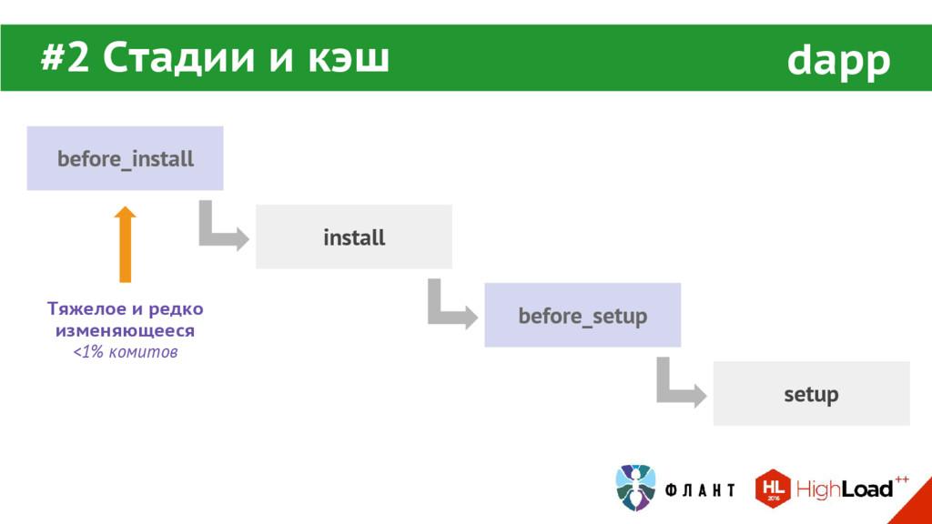 before_install install before_setup setup #2 Ст...