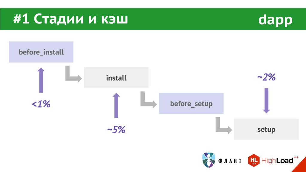 before_install install before_setup setup dapp ...