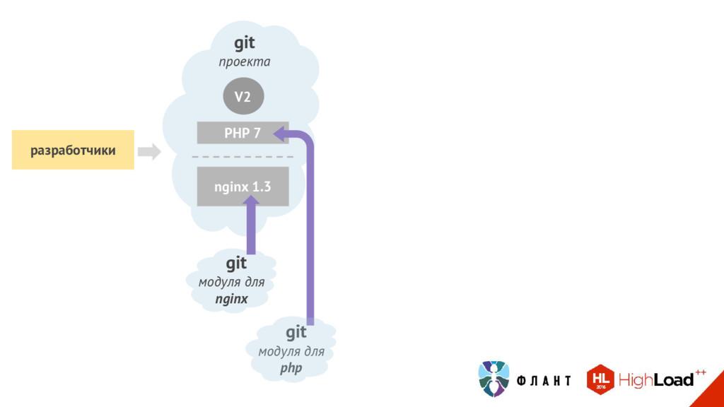 git проекта V2 PHP 7 git модуля для php nginx 1...