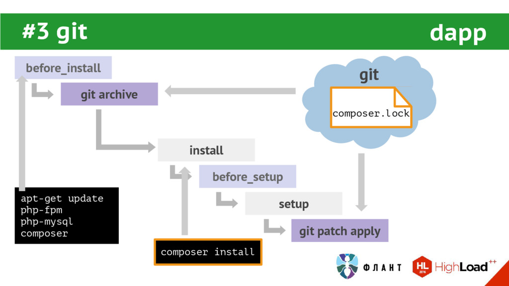 before_install install before_setup setup #3 gi...