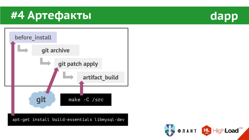 #4 Артефакты dapp before_install artifact_build...
