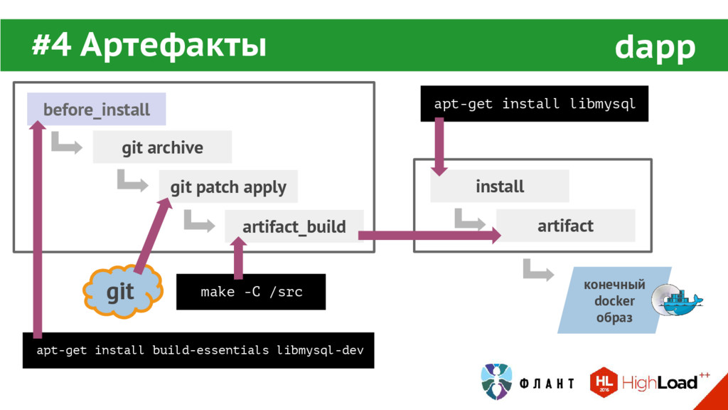 git #4 Артефакты dapp before_install artifact_b...