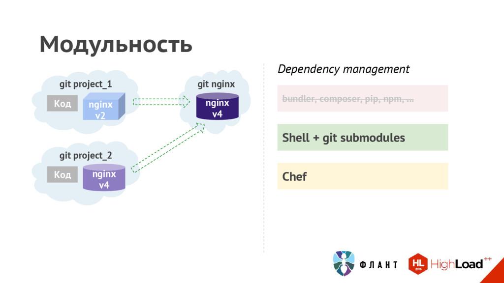 Shell + git submodules Модульность git project_...