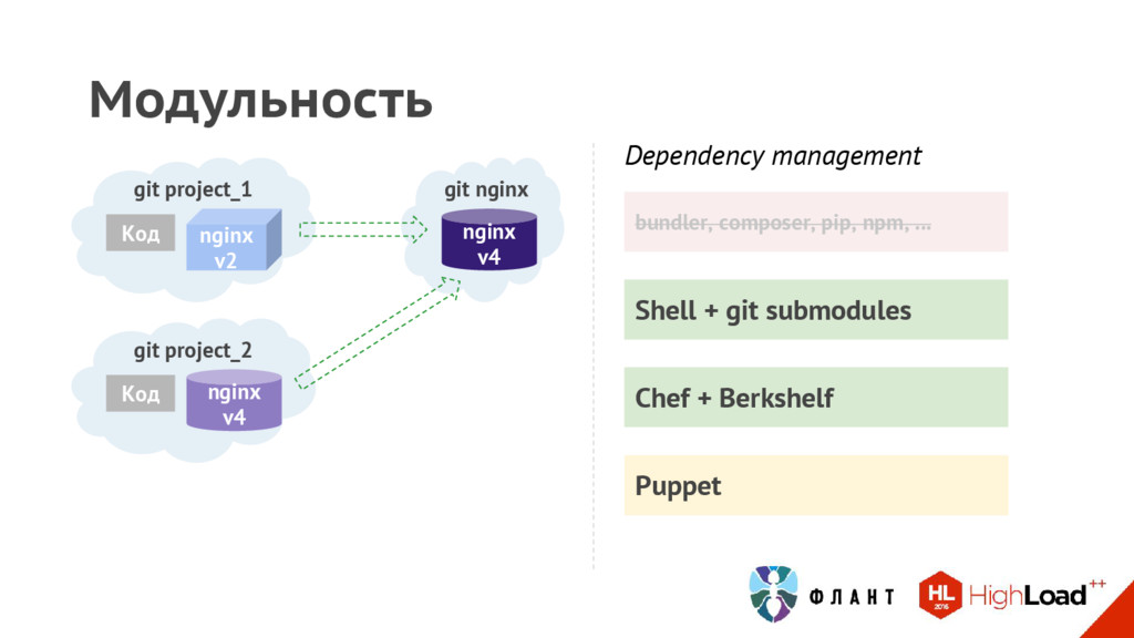 Shell + git submodules Модульность Dependency m...