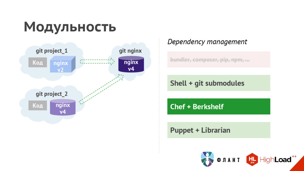 Shell + git submodules Модульность git project_...