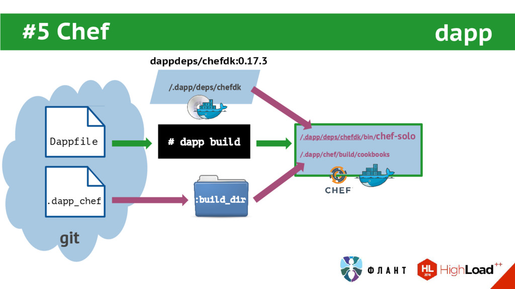 #5 Chef dapp git # dapp build Dappfile .dapp_ch...