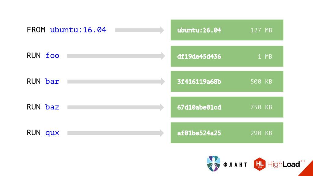 df19de45d436 1 МB 3f416119a68b 500 KB ubuntu:16...