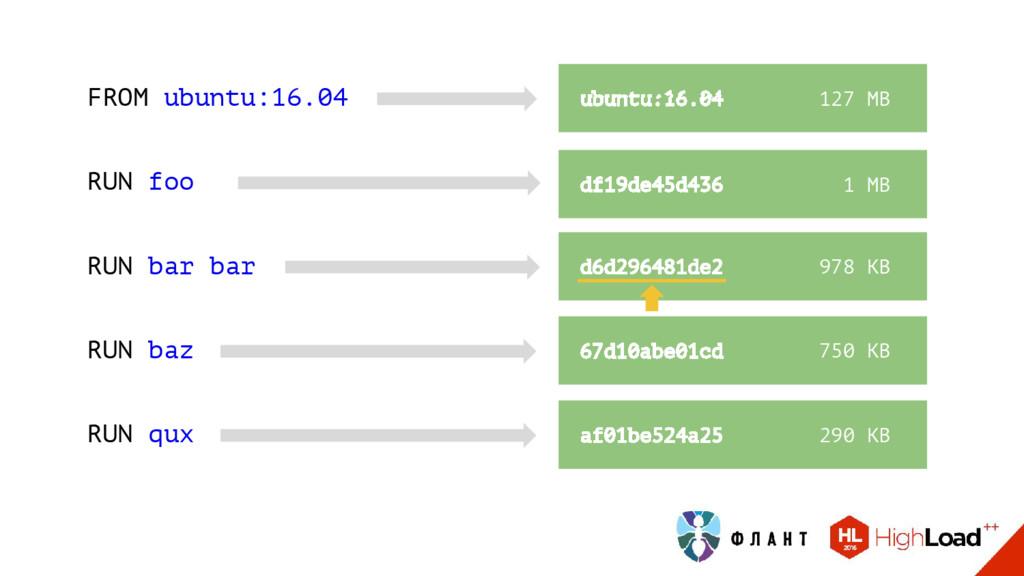 df19de45d436 1 МB d6d296481de2 978 KB ubuntu:16...