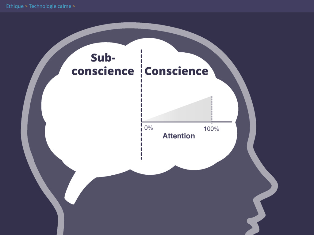 Attention 100% 0% Sub- conscience Conscience E...
