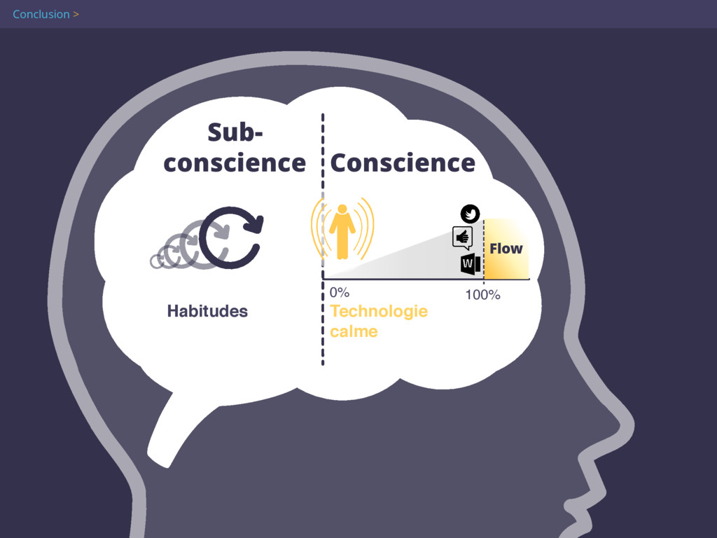 Attention 100% 0% Sub- conscience Conscience H...