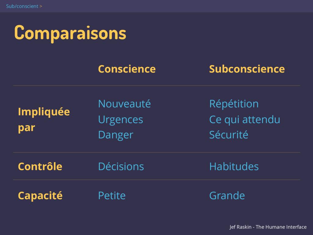 Comparaisons Conscience Subconscience Impliquée...