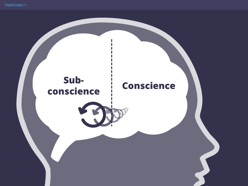 Sub- conscience Conscience Attention Flow 100% ...