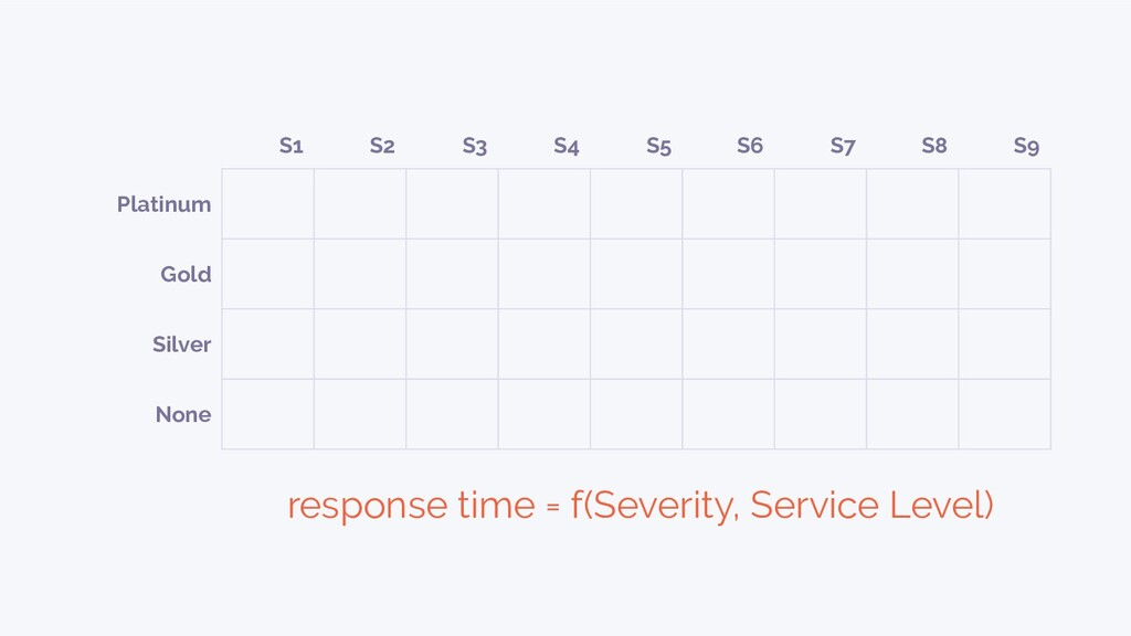 response time = f(Severity, Service Level) S1 S...