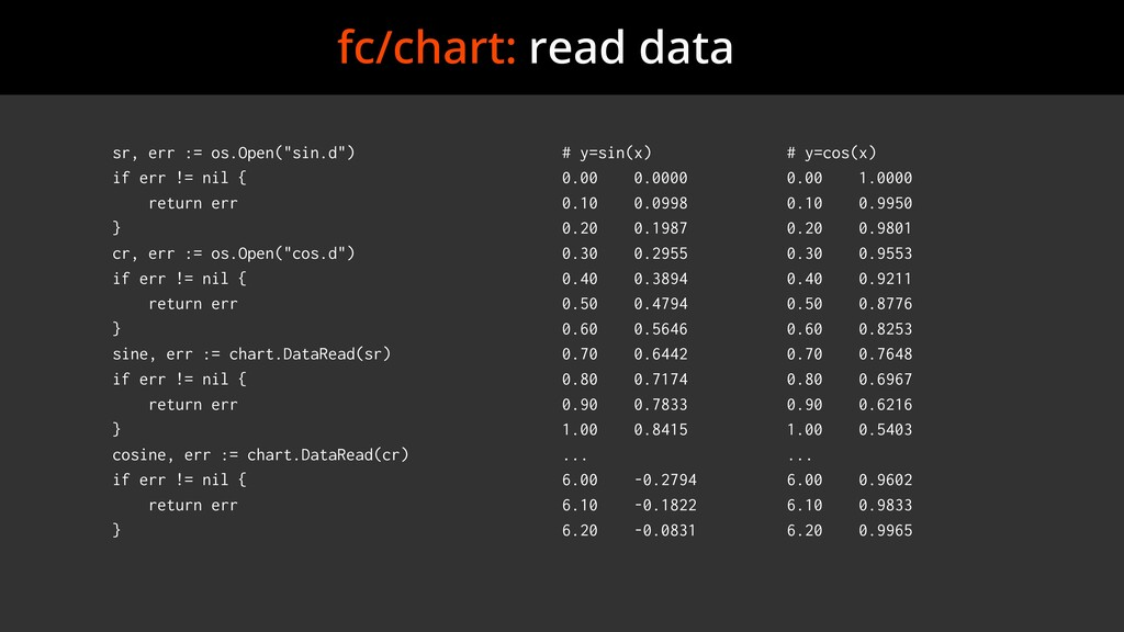 "fc/chart: read data sr, err := os.Open(""sin.d"")..."