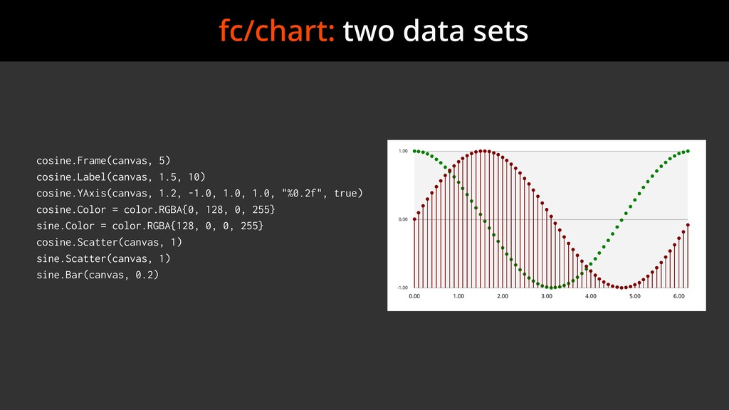 fc/chart: two data sets cosine.Frame(canvas, 5)...