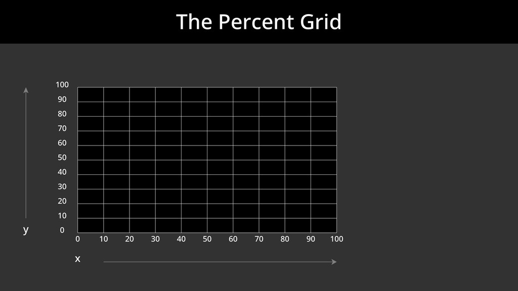 The Percent Grid 0 10 20 30 40 50 60 70 80 90 1...