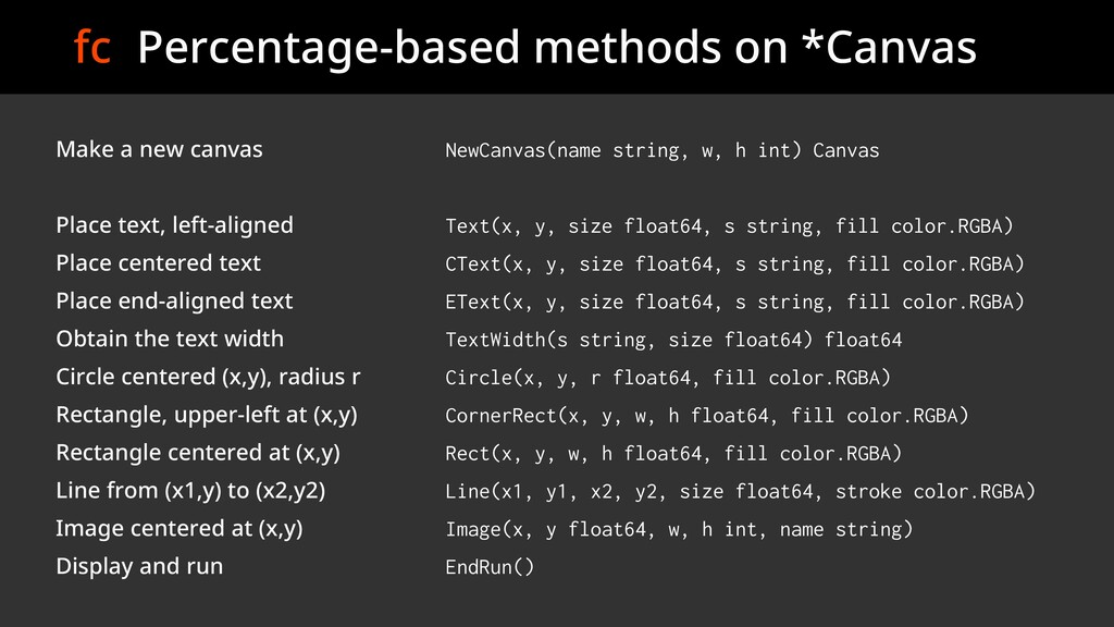 fc Percentage-based methods on *Canvas Make a n...