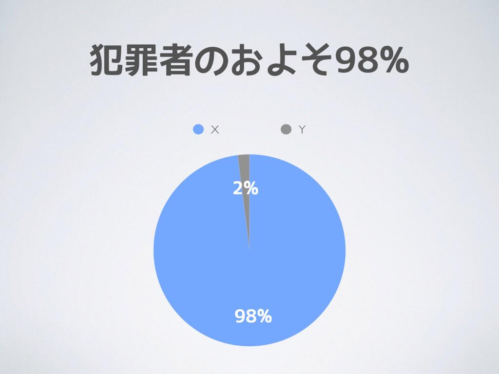 犯罪者のおよそ98% 2% 98% X Y