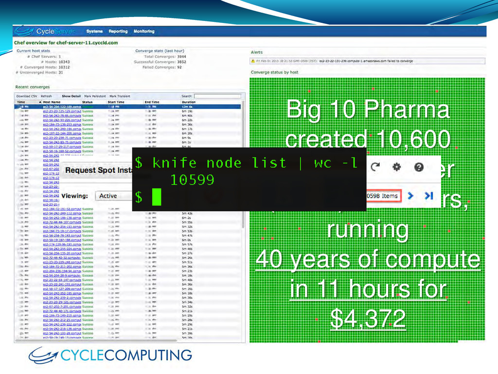 Big 10 Pharma created 10,600 instance cluster (...
