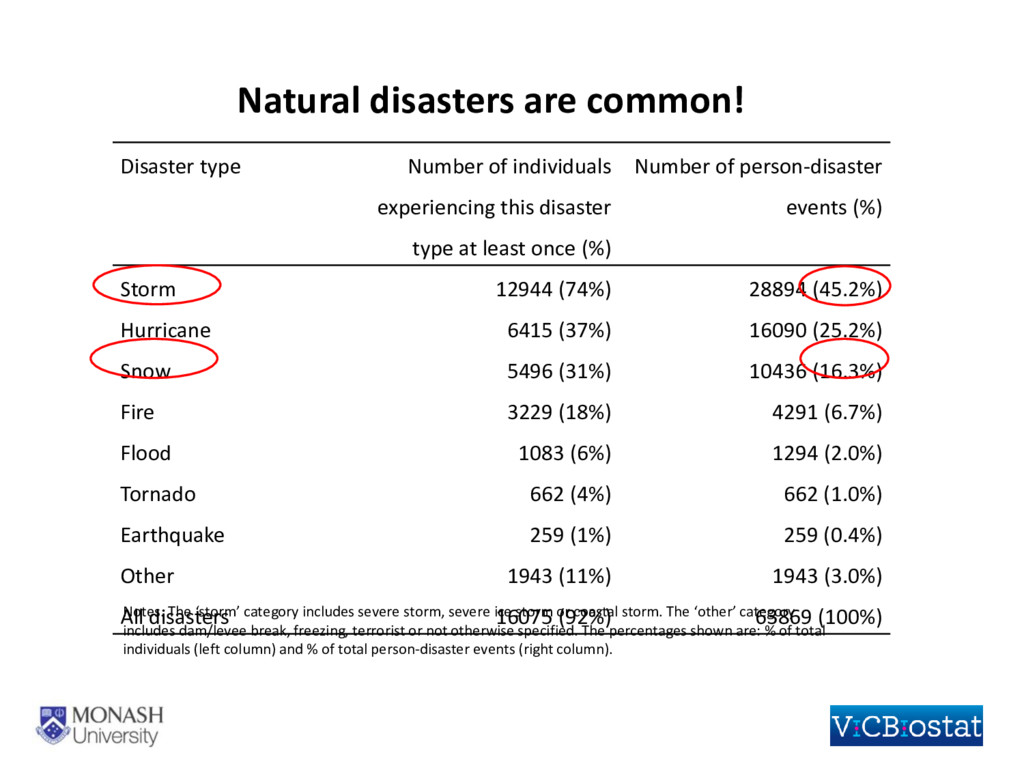Disaster type Number of individuals experiencin...