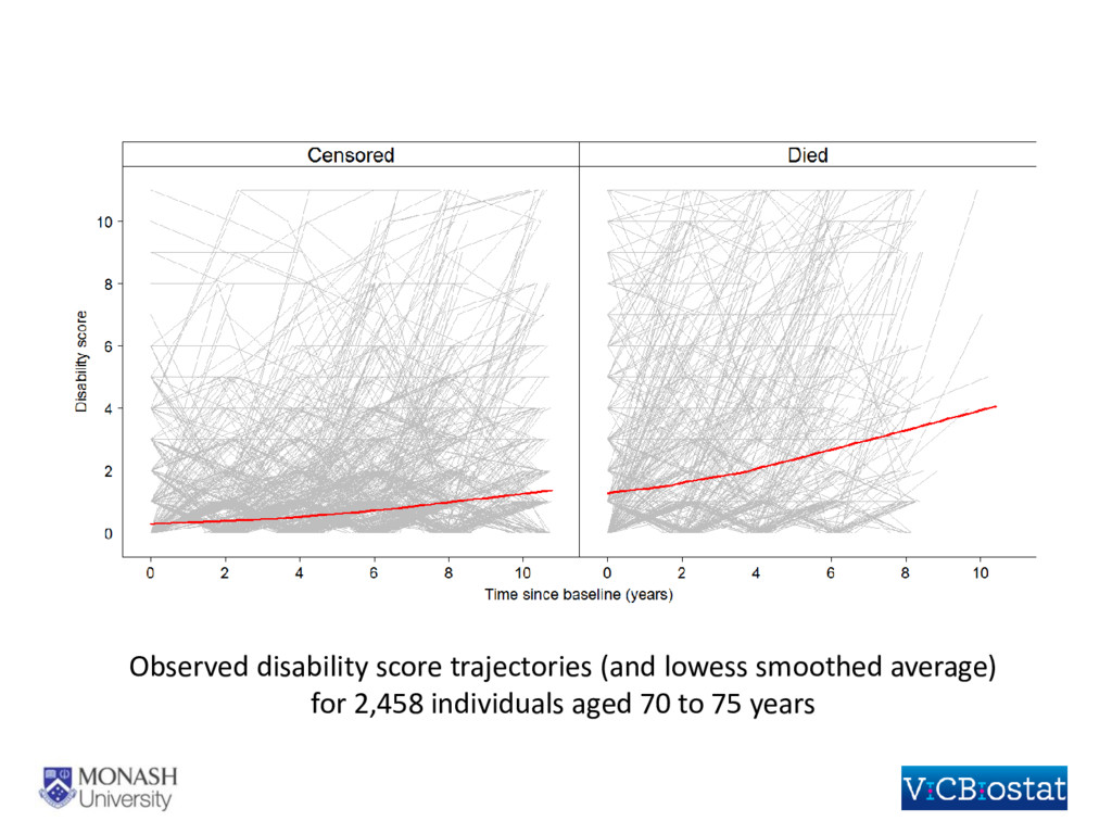 Observed disability score trajectories (and low...