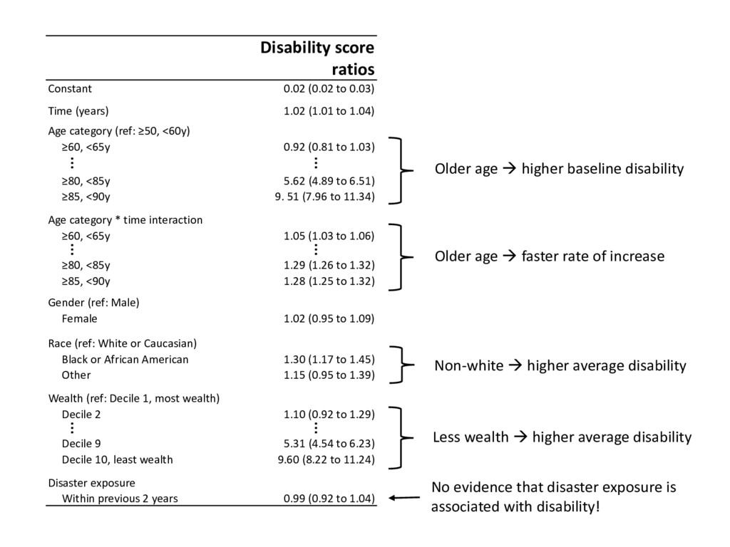 Older age  higher baseline disability Non-whit...