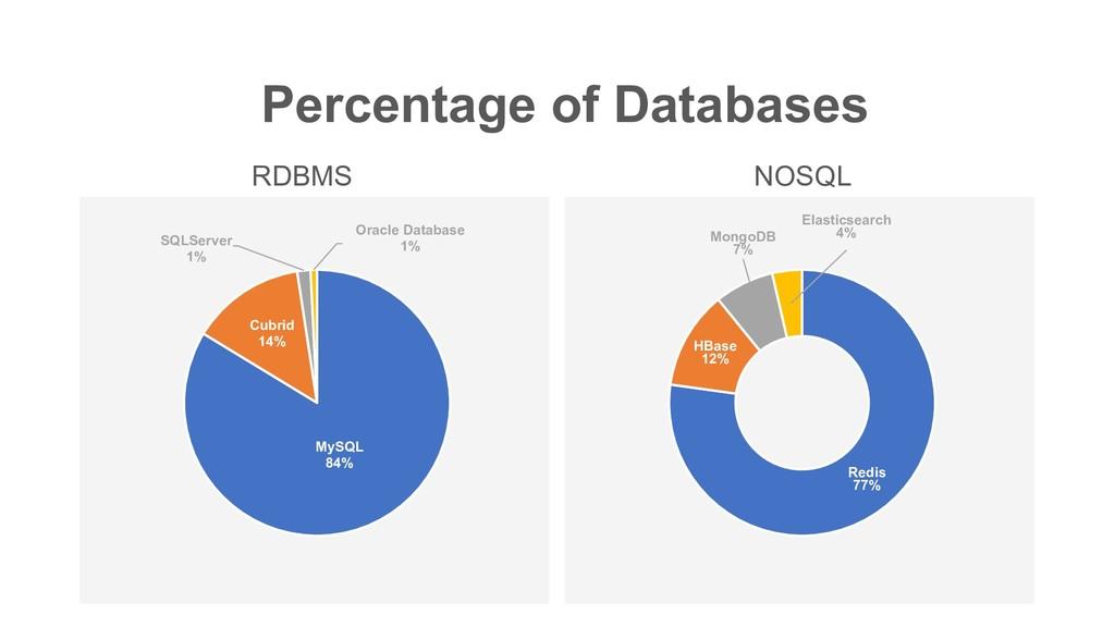 Percentage of Databases Redis 77% HBase 12% Mon...