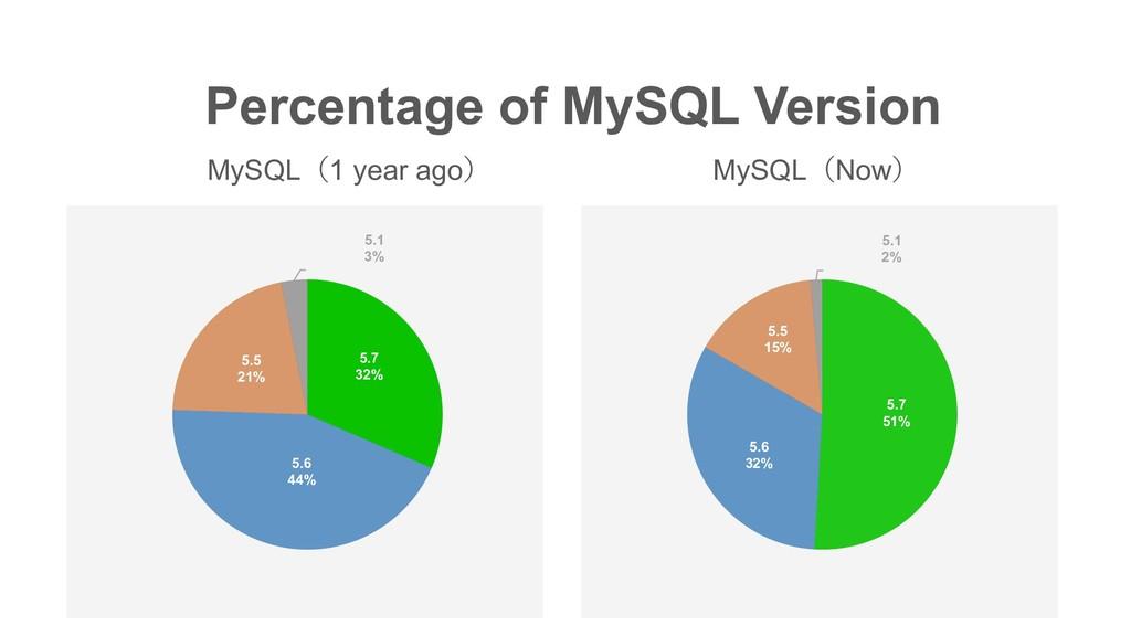 Percentage of MySQL Version MySQL1 year ago M...