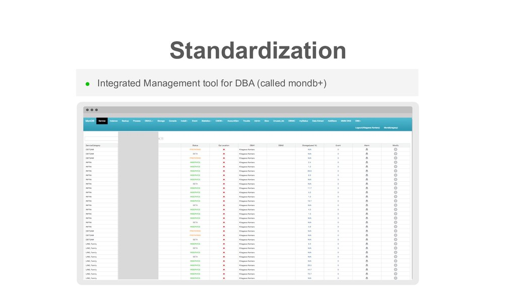Standardization l Integrated Management tool fo...
