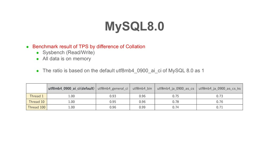 MySQL8.0 l Benchmark result of TPS by differenc...