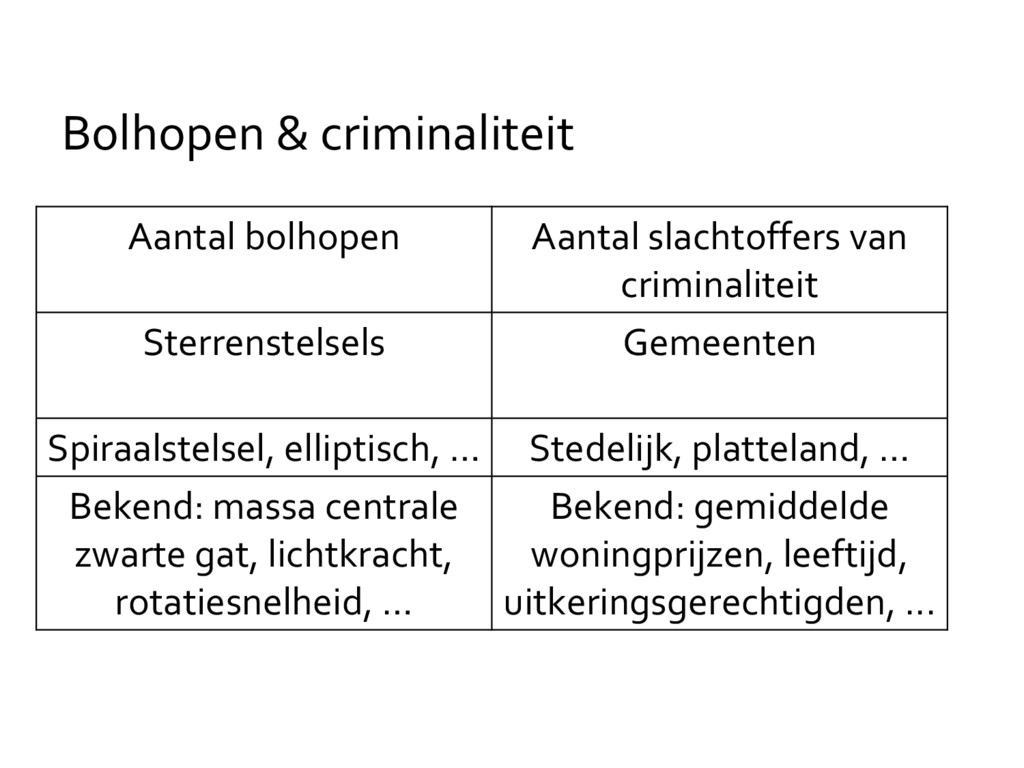Bolhopen & criminaliteit Aantal bolhopen Aantal...