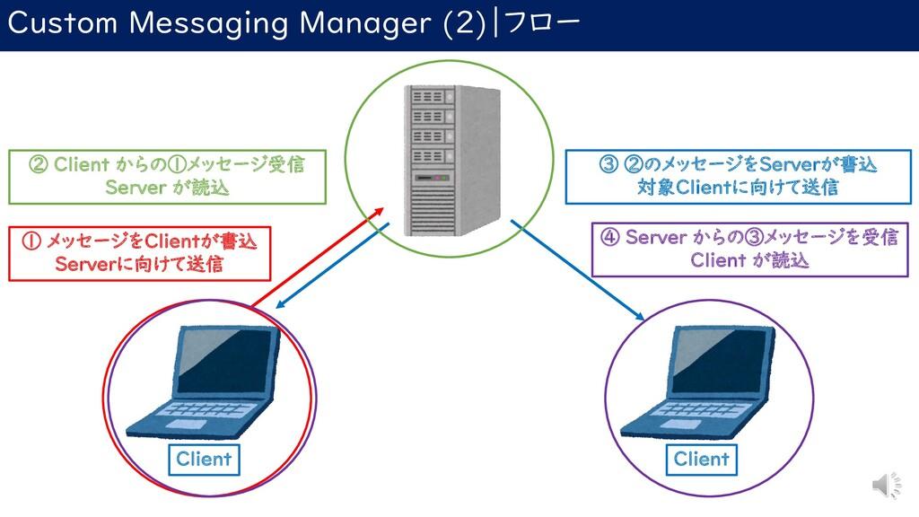 Custom Messaging Manager (2) フロー ① メッセージをClient...