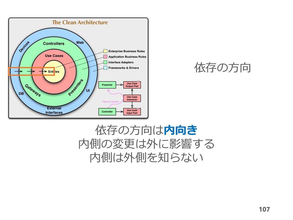 107 依存の方向は内向き 内側の変更は外に影響する 内側は外側を知らない 依存の方向
