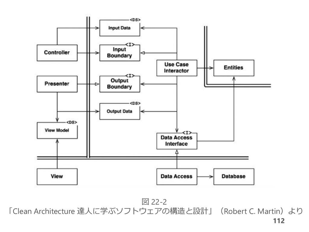 112 図 22-2 「Clean Architecture 達人に学ぶソフトウェアの構造と設...