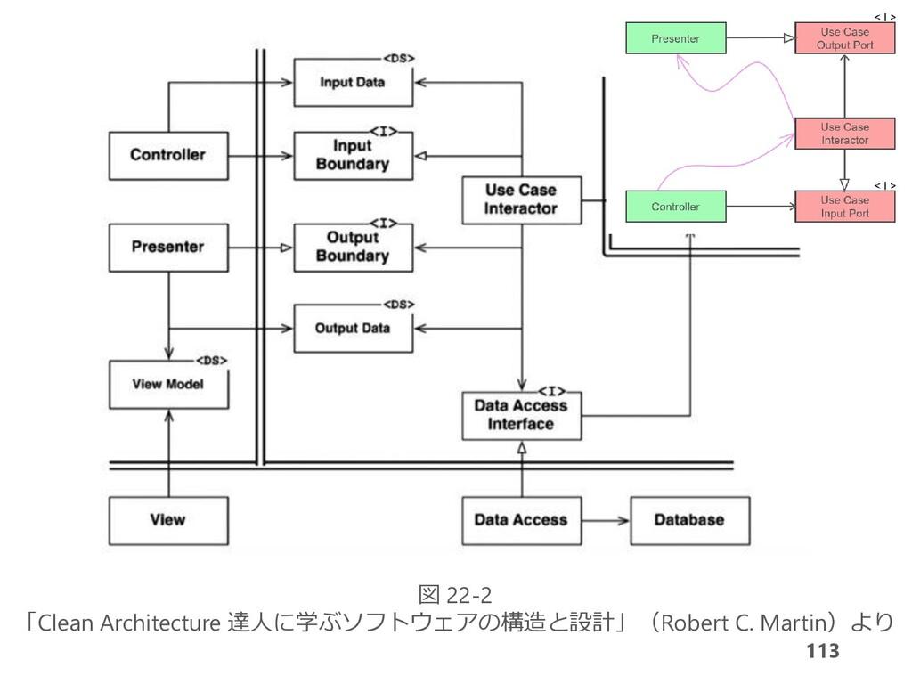 113 図 22-2 「Clean Architecture 達人に学ぶソフトウェアの構造と設...