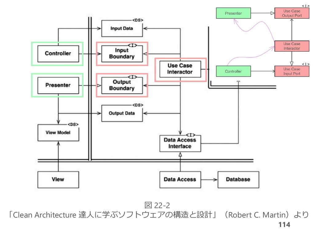 114 図 22-2 「Clean Architecture 達人に学ぶソフトウェアの構造と設...