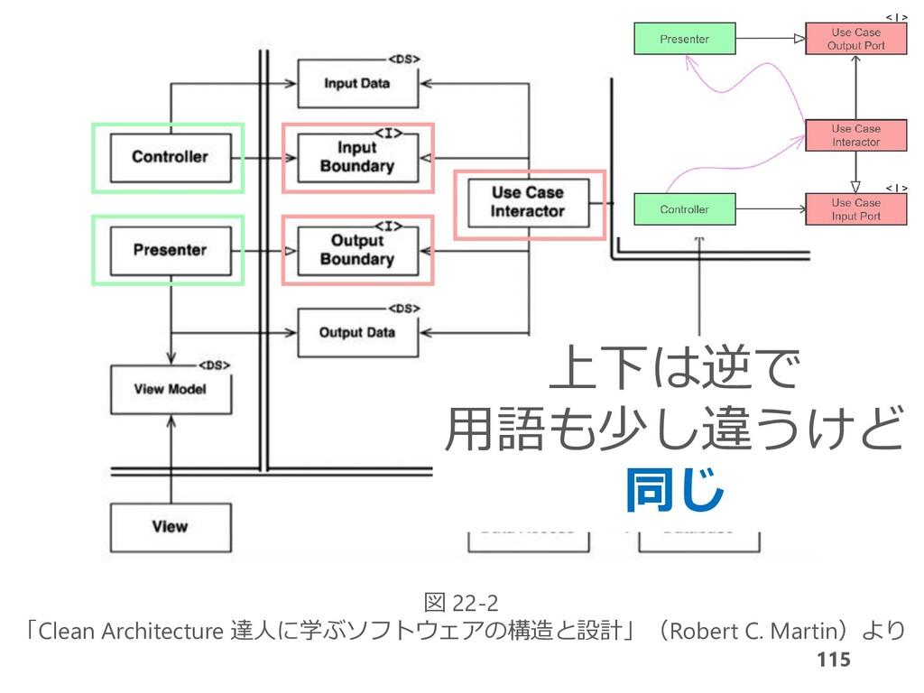 115 図 22-2 「Clean Architecture 達人に学ぶソフトウェアの構造と設...