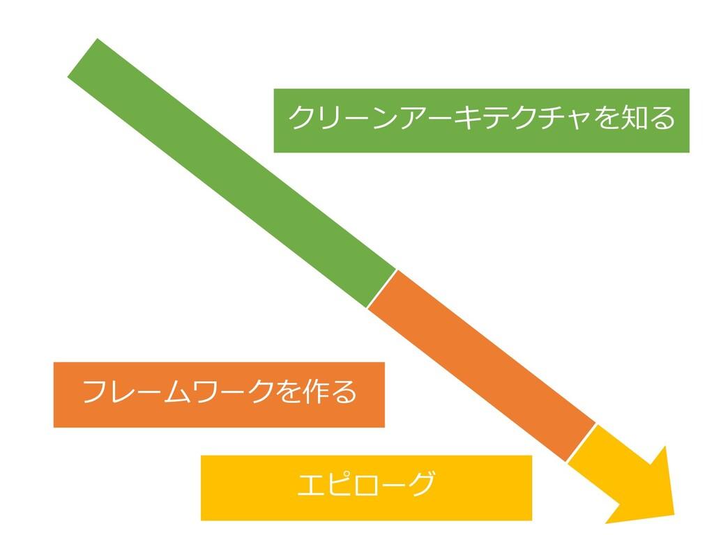 18 クリーンアーキテクチャを知る フレームワークを作る エピローグ