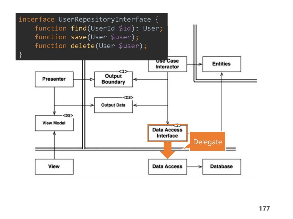 177 Flow of Control Delegate interface UserRepo...