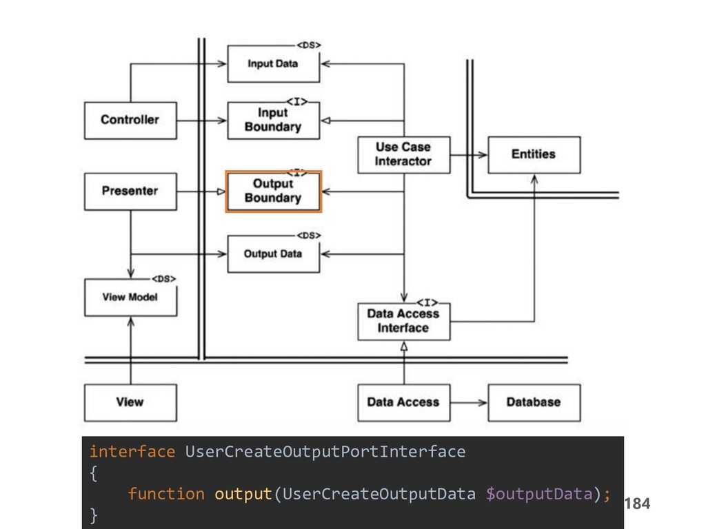184 Flow of Control interface UserCreateOutputP...