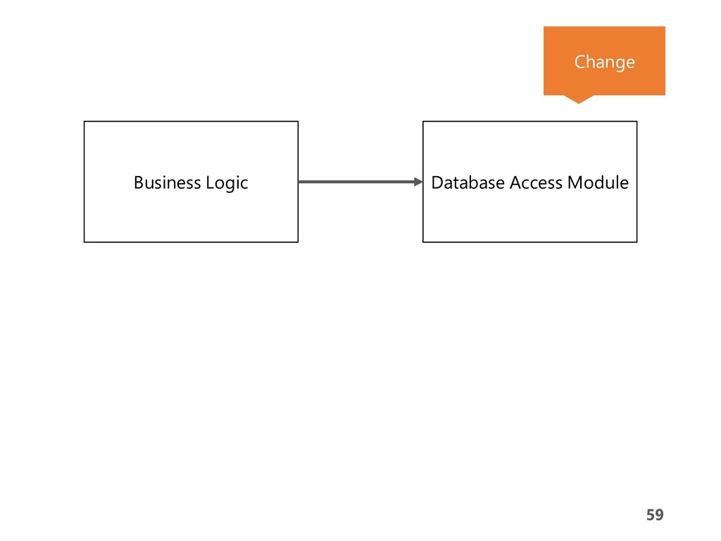 59 59 Business Logic Database Access Module Cha...