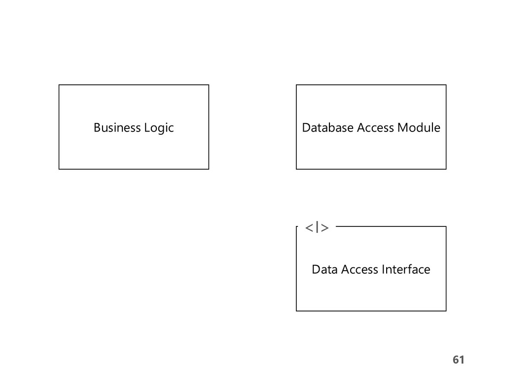 61 61 Business Logic Database Access Module Dat...