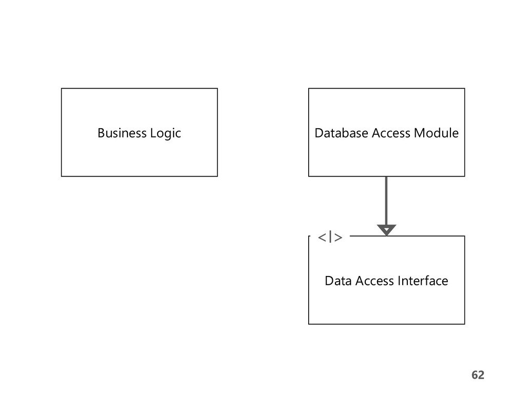 62 62 Business Logic Database Access Module Dat...
