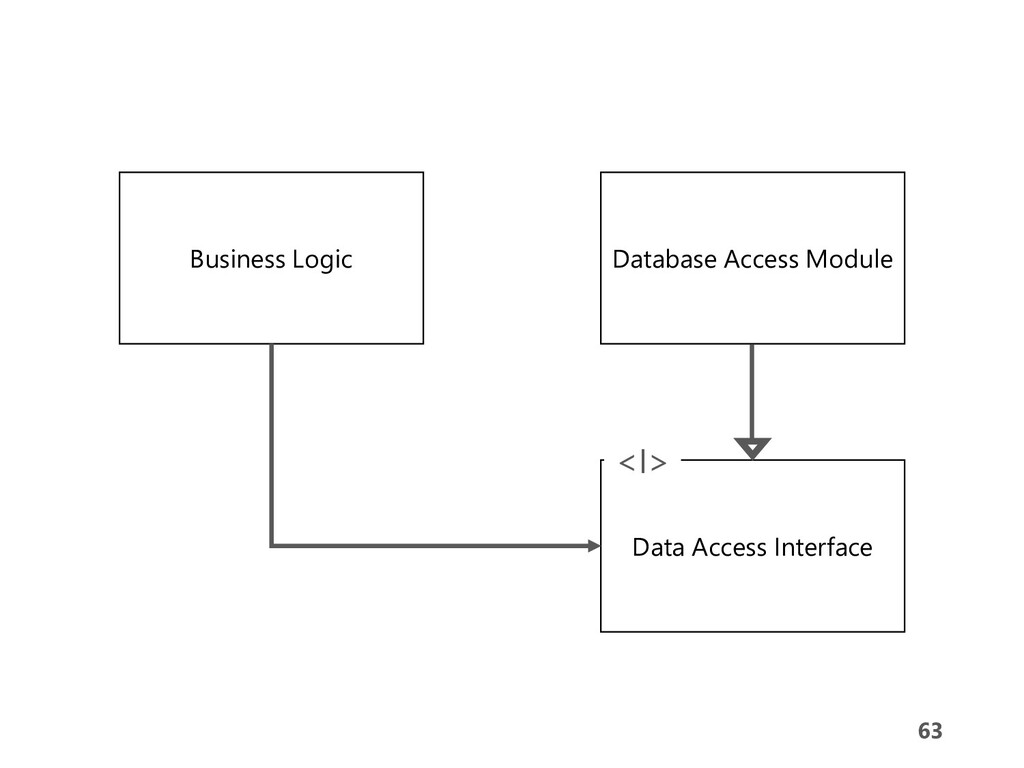 63 63 Business Logic Database Access Module Dat...