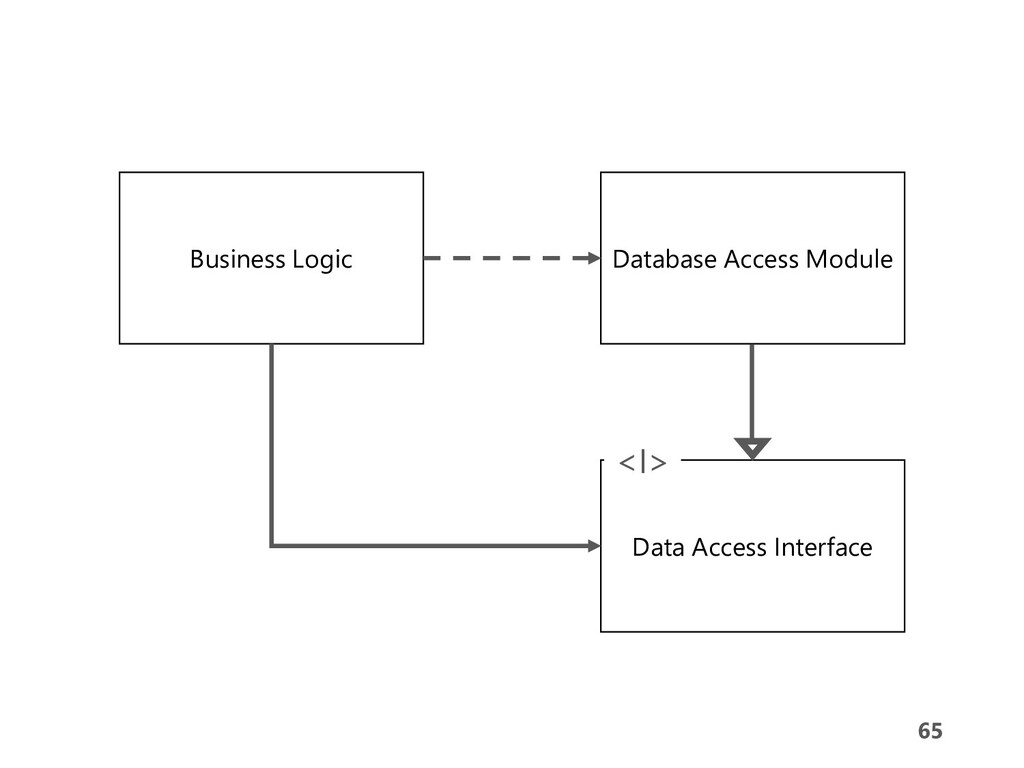 65 65 Business Logic Database Access Module Dat...