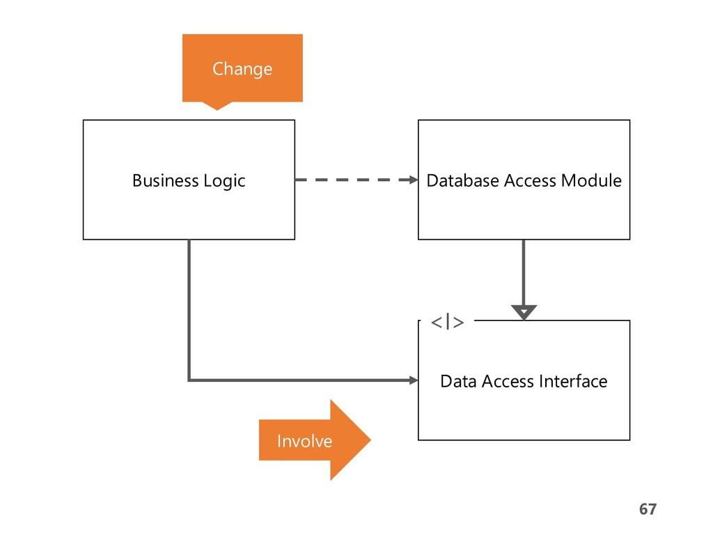 67 67 Business Logic Database Access Module Dat...