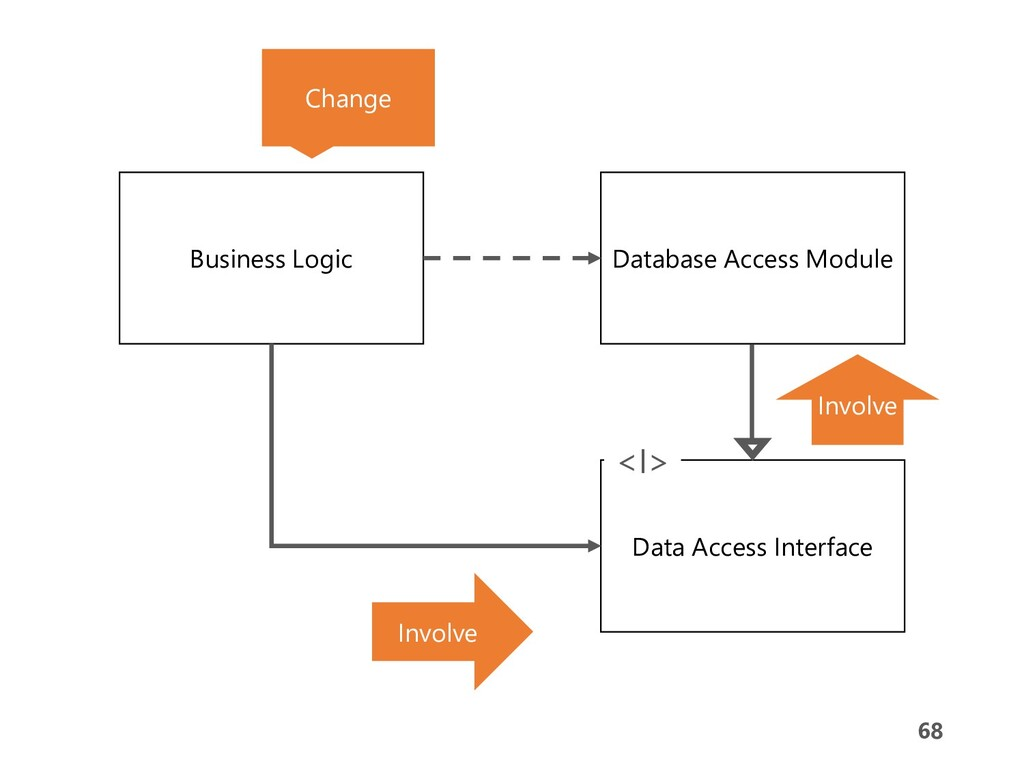68 68 Business Logic Database Access Module Dat...