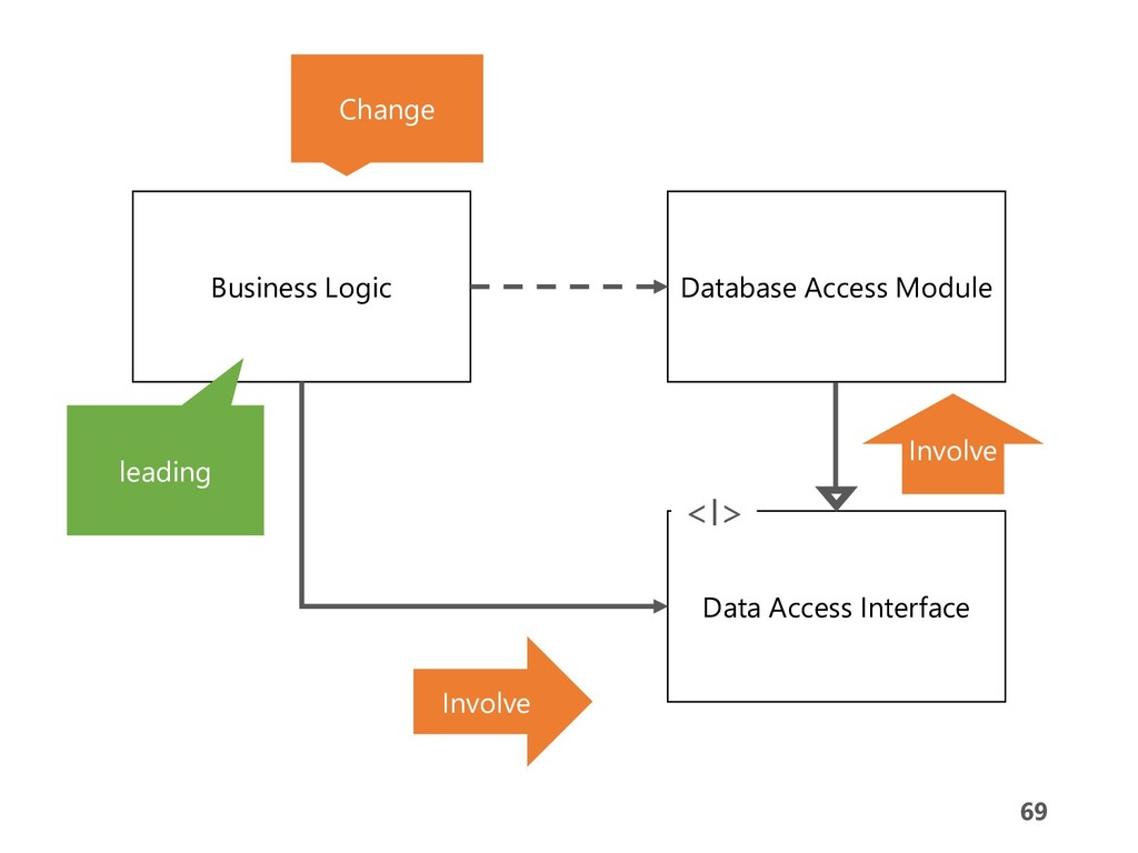 69 69 Business Logic Database Access Module Dat...